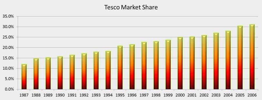 Tesco_Market_Share
